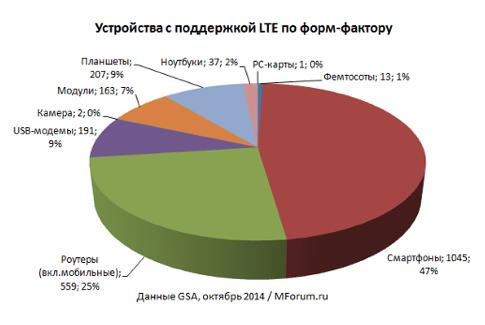 Абонентские устройства с поддержкой LTE